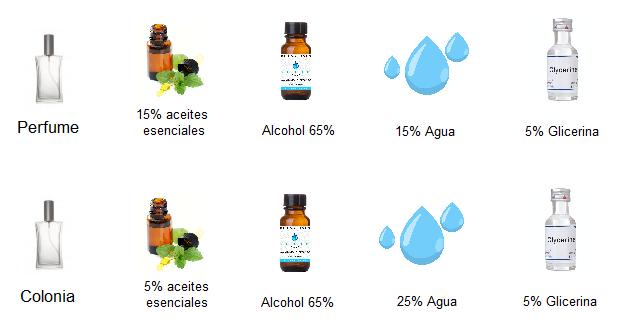 proporciones para crear colonia o perfume caseros